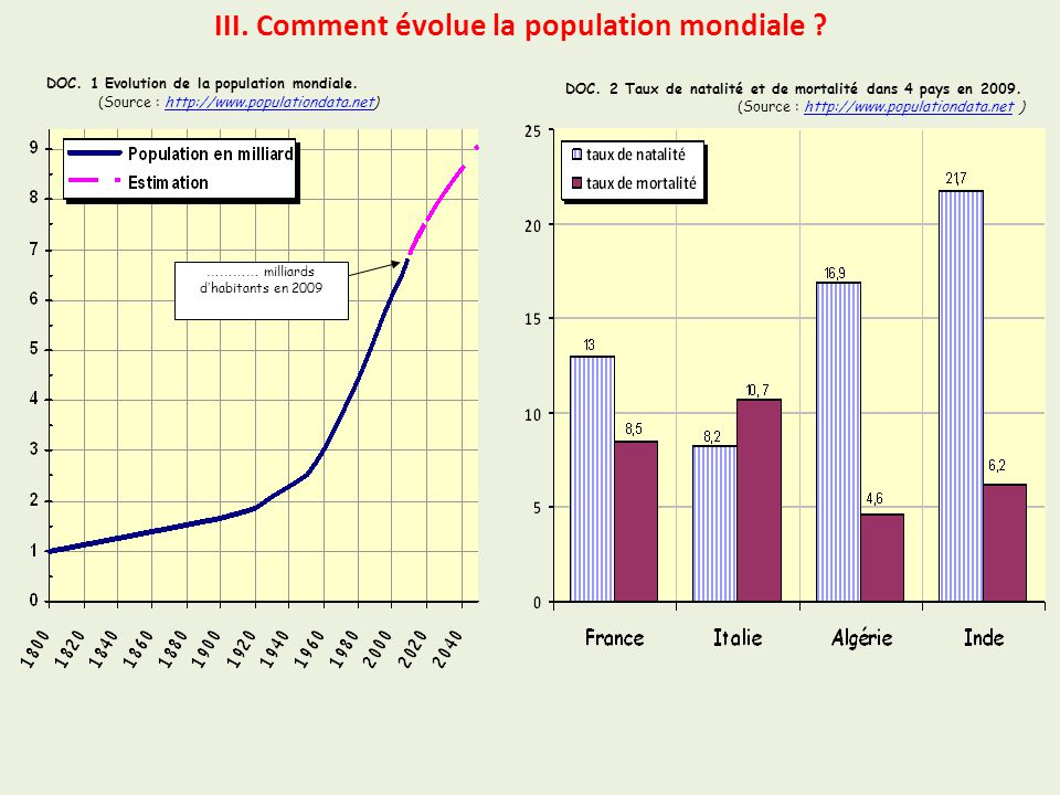 III. Comment évolue la population mondiale