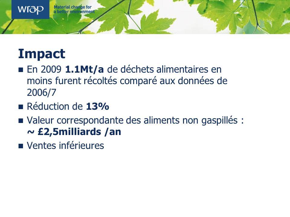 Impact En 2009 1.1Mt/a de déchets alimentaires en moins furent récoltés comparé aux données de 2006/7.