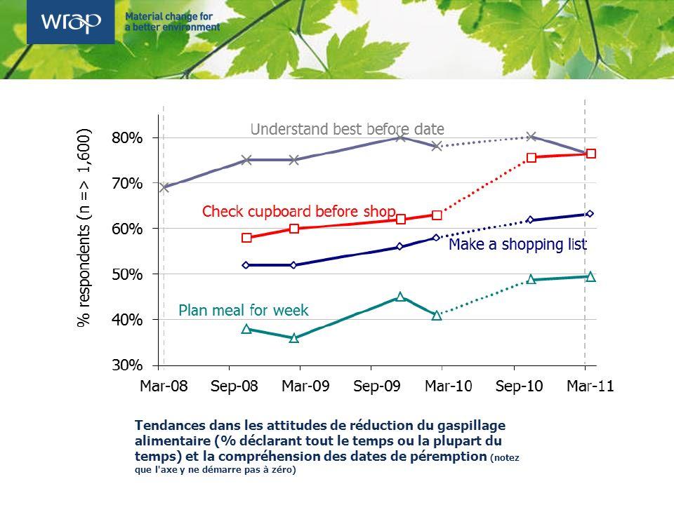 Tendances dans les attitudes de réduction du gaspillage alimentaire (% déclarant tout le temps ou la plupart du temps) et la compréhension des dates de péremption (notez que l axe y ne démarre pas à zéro)
