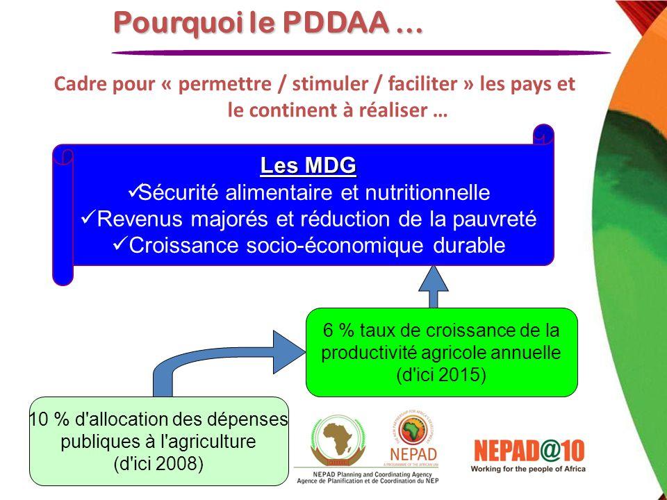 Pourquoi le PDDAA … Cadre pour « permettre / stimuler / faciliter » les pays et le continent à réaliser …