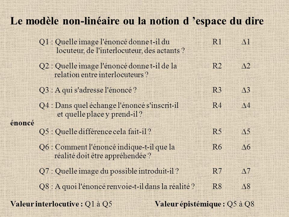 Le modèle non-linéaire ou la notion d 'espace du dire