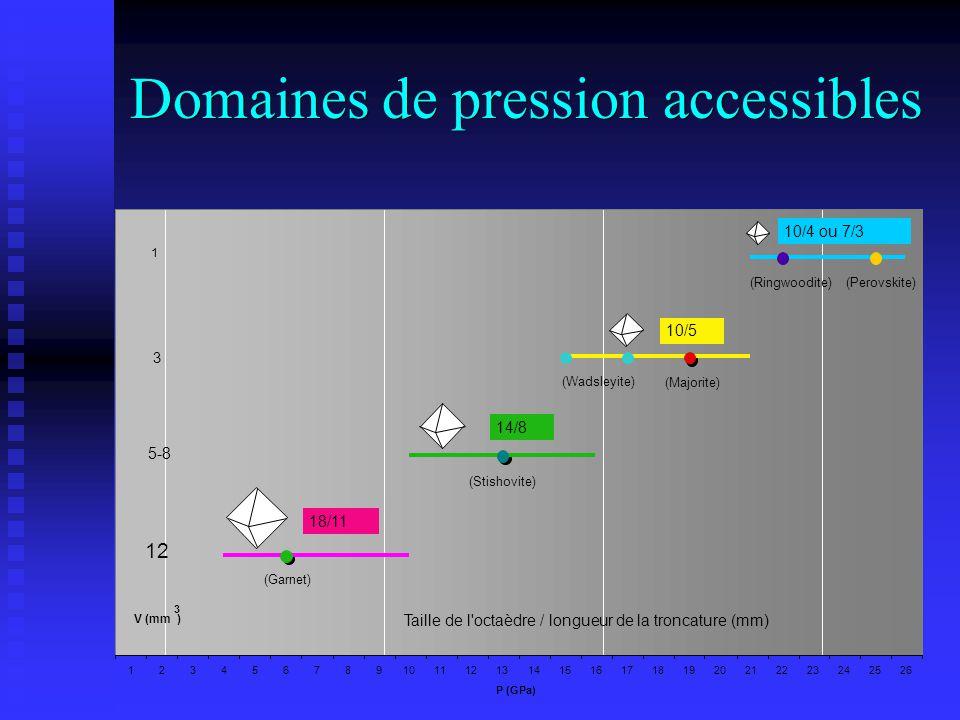Domaines de pression accessibles