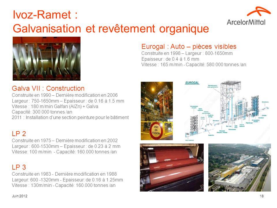 Ivoz-Ramet : Galvanisation et revêtement organique