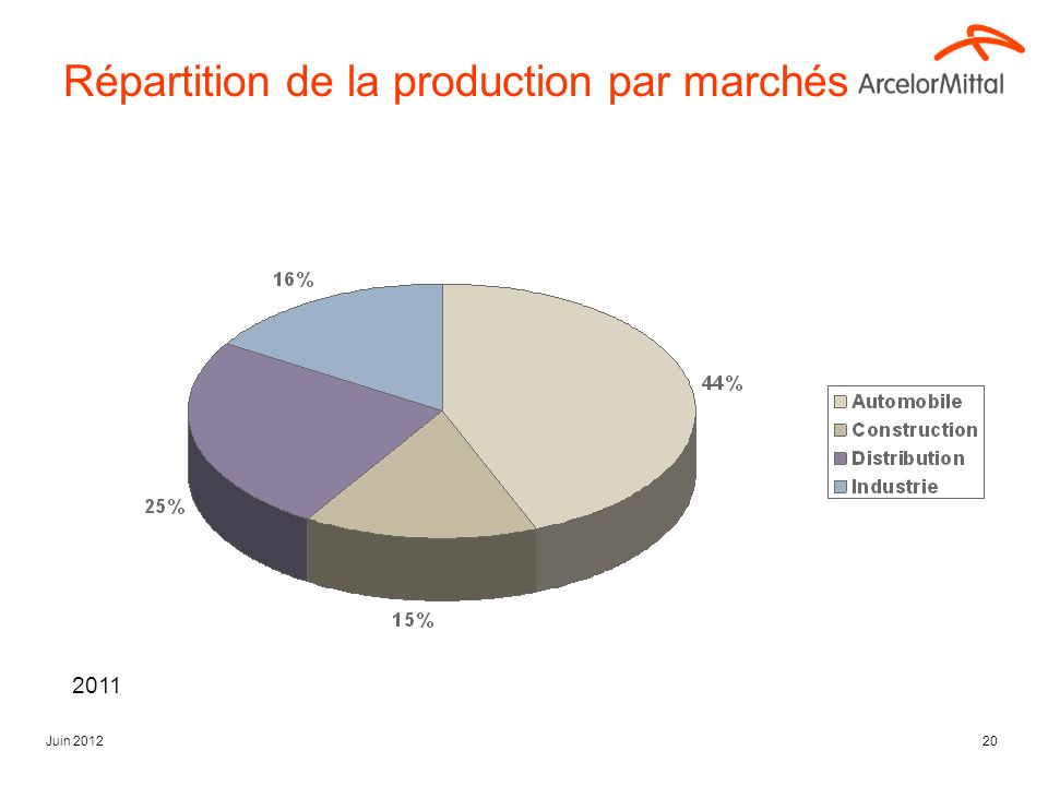 Répartition de la production par marchés