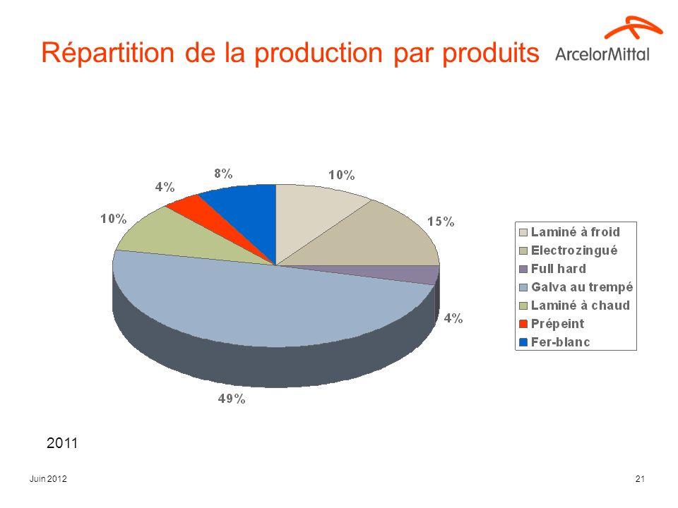Répartition de la production par produits