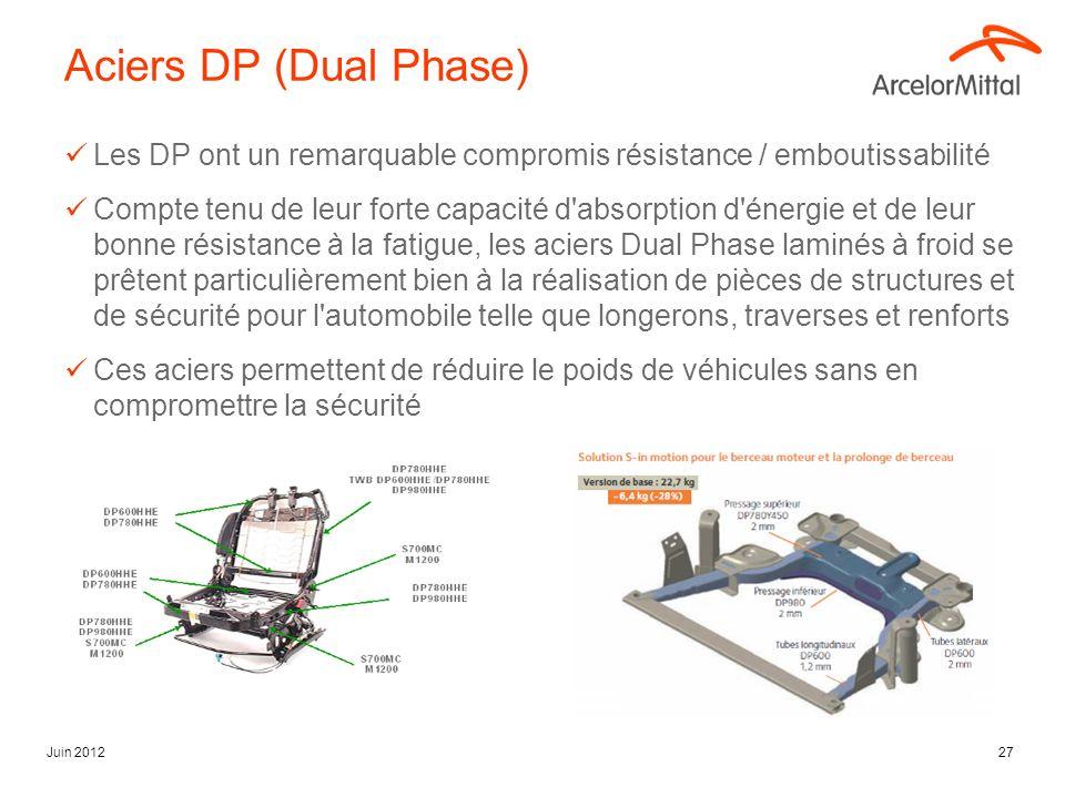 mars 17 Aciers DP (Dual Phase) Les DP ont un remarquable compromis résistance / emboutissabilité.