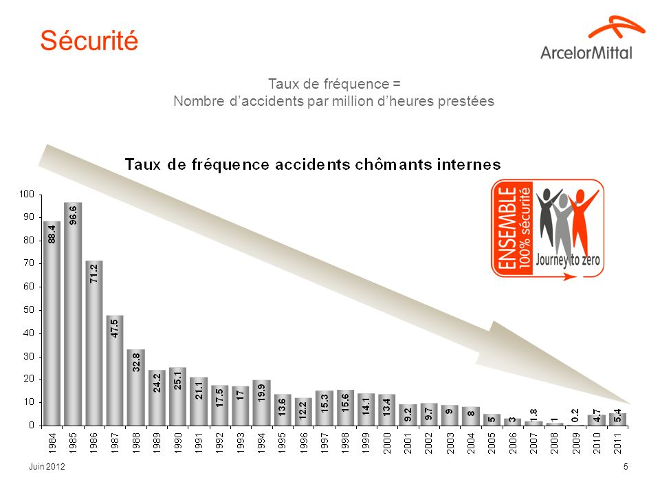 Nombre d'accidents par million d'heures prestées