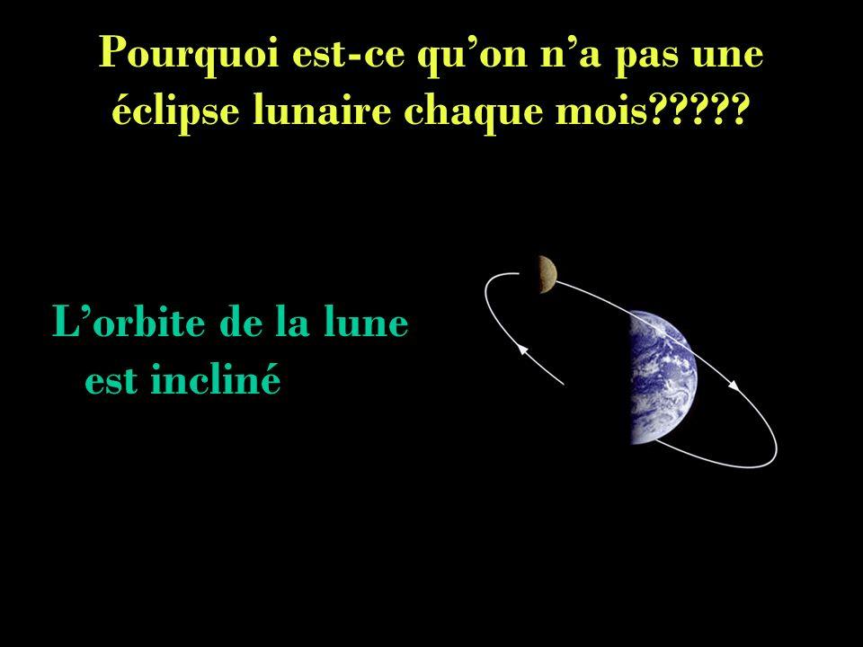 Pourquoi est-ce qu'on n'a pas une éclipse lunaire chaque mois