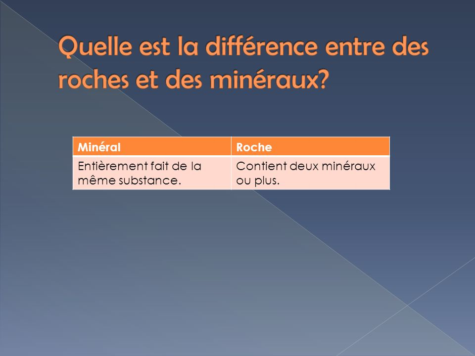 Quelle est la différence entre des roches et des minéraux