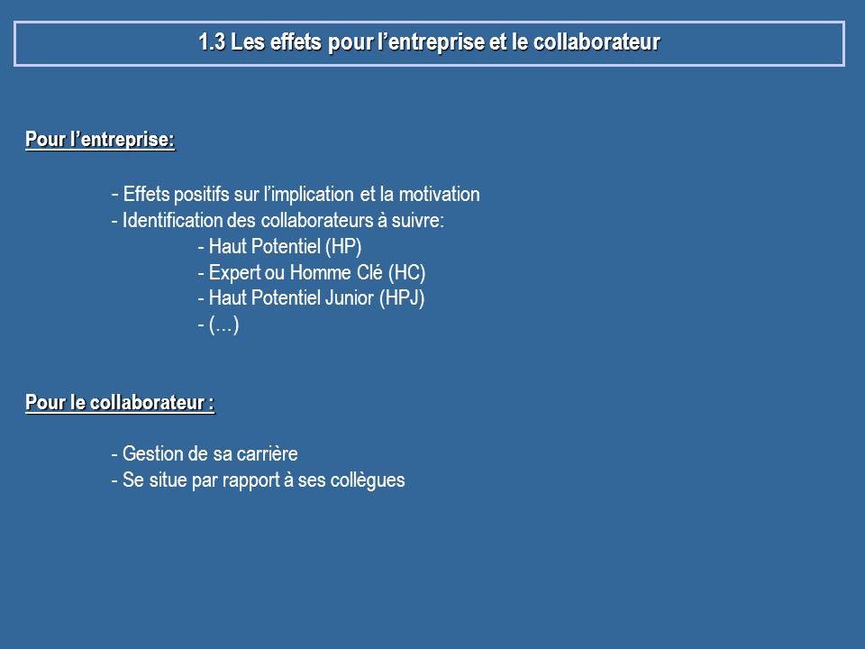 1.3 Les effets pour l'entreprise et le collaborateur