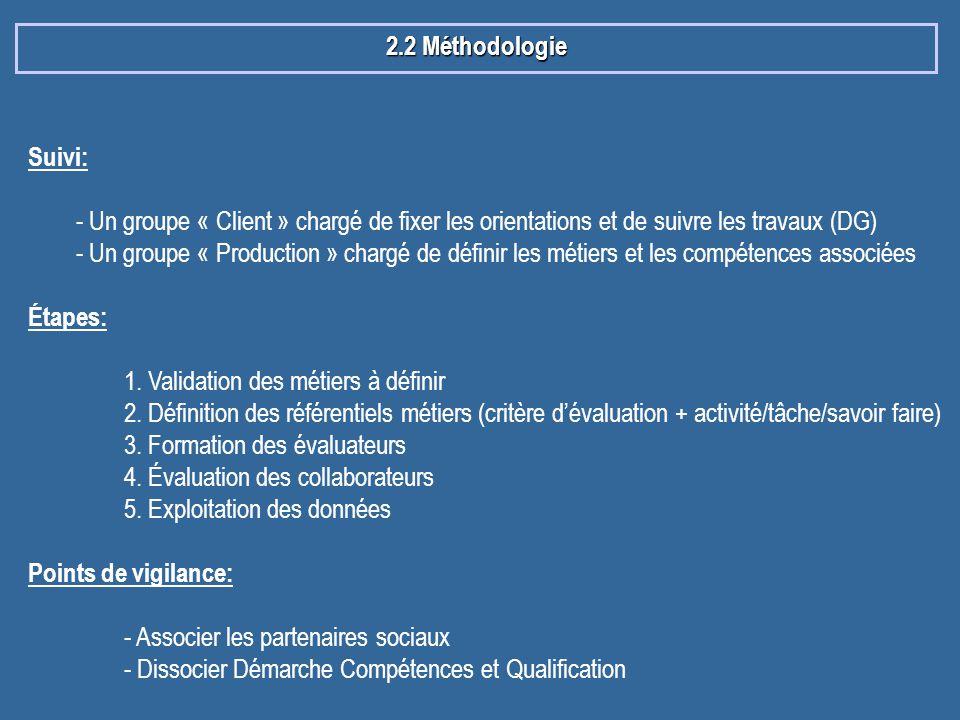 2.2 Méthodologie Suivi: - Un groupe « Client » chargé de fixer les orientations et de suivre les travaux (DG)