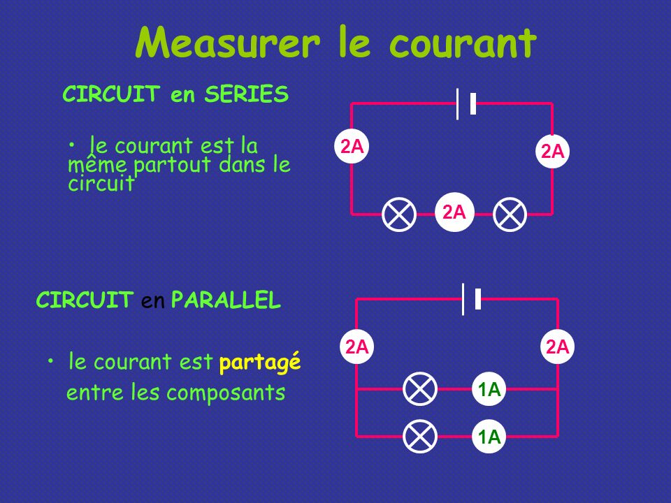 Measurer le courant CIRCUIT en SERIES