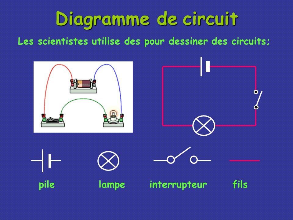 Diagramme de circuitLes scientistes utilise des pour dessiner des circuits; pile. lampe. interrupteur.