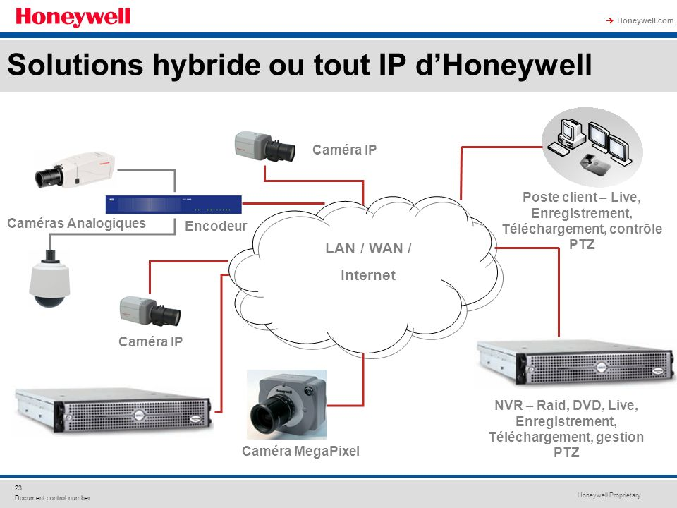 Solutions hybride ou tout IP d'Honeywell