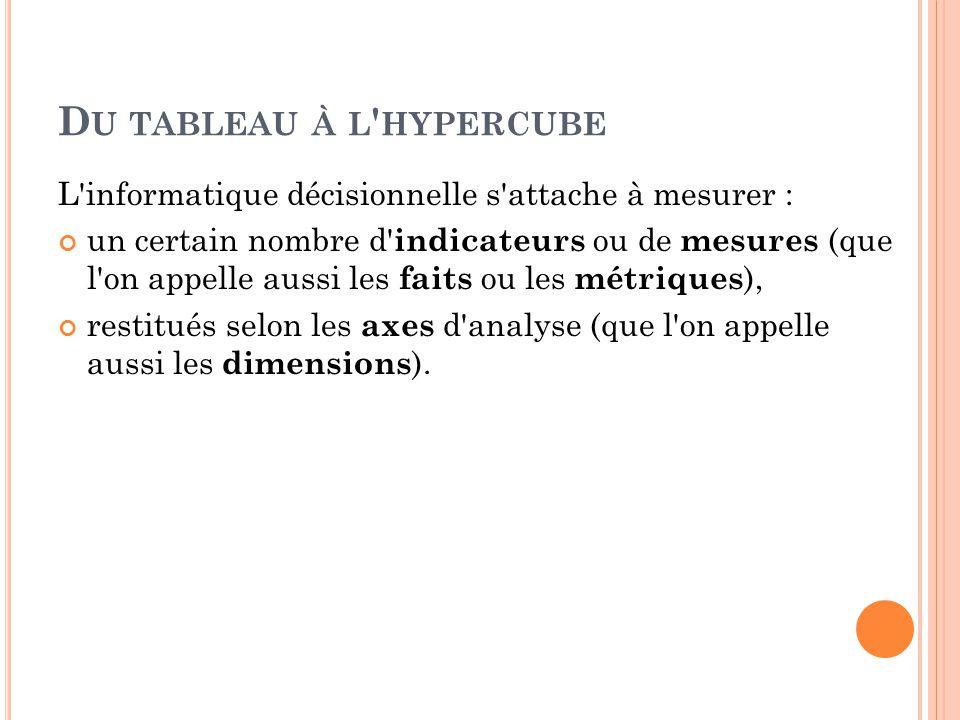 Du tableau à l hypercube