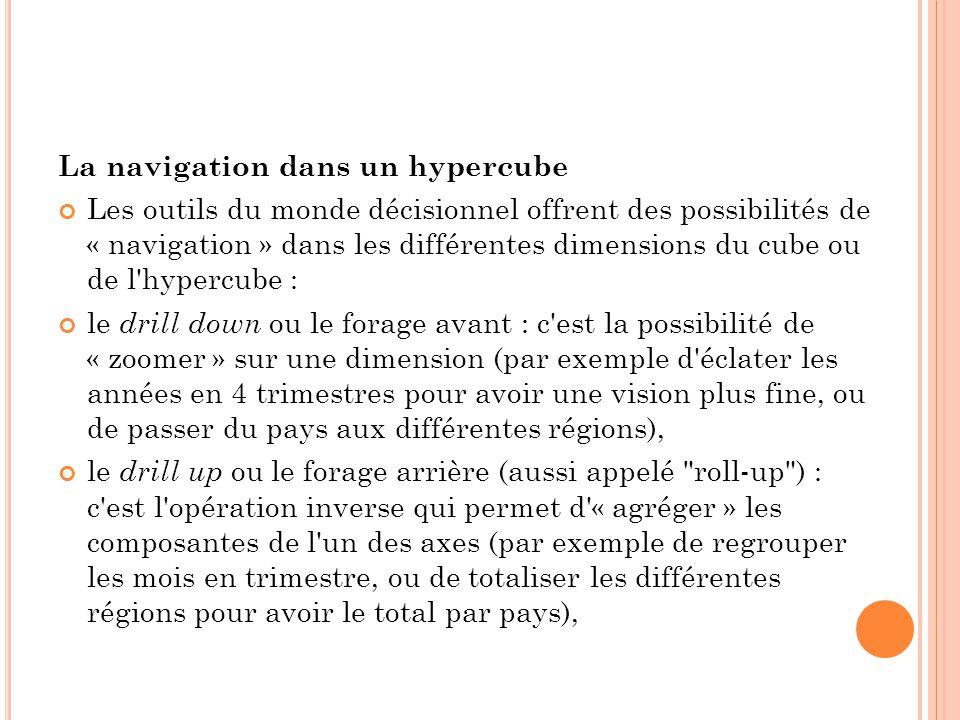 La navigation dans un hypercube