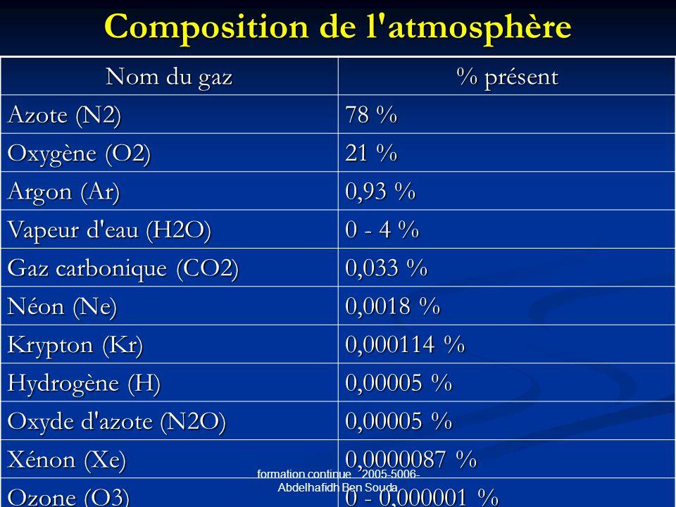 Composition de l atmosphère