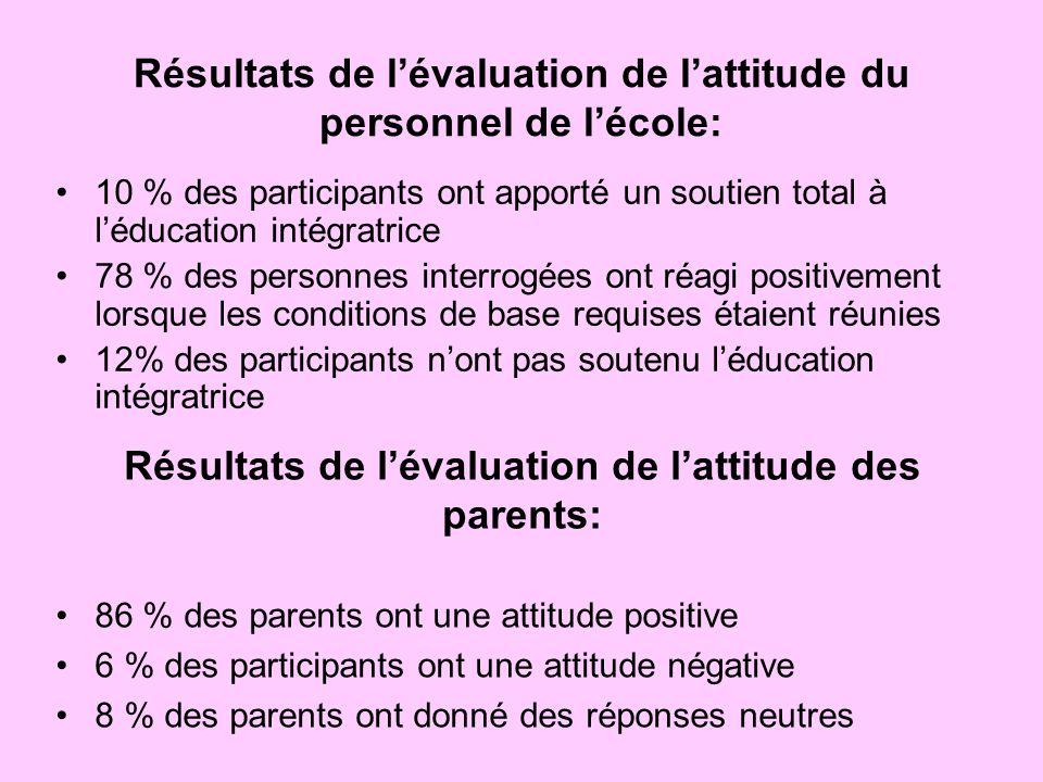 Résultats de l'évaluation de l'attitude du personnel de l'école: