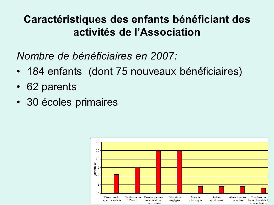 Caractéristiques des enfants bénéficiant des activités de l'Association