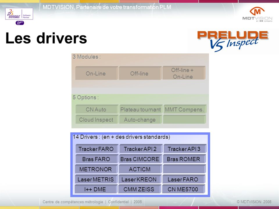 Les drivers 3 Modules : On-Line Off-line Off-line + On-Line