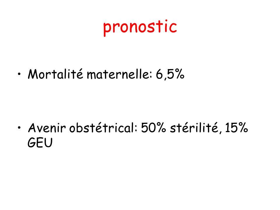 pronostic Mortalité maternelle: 6,5%