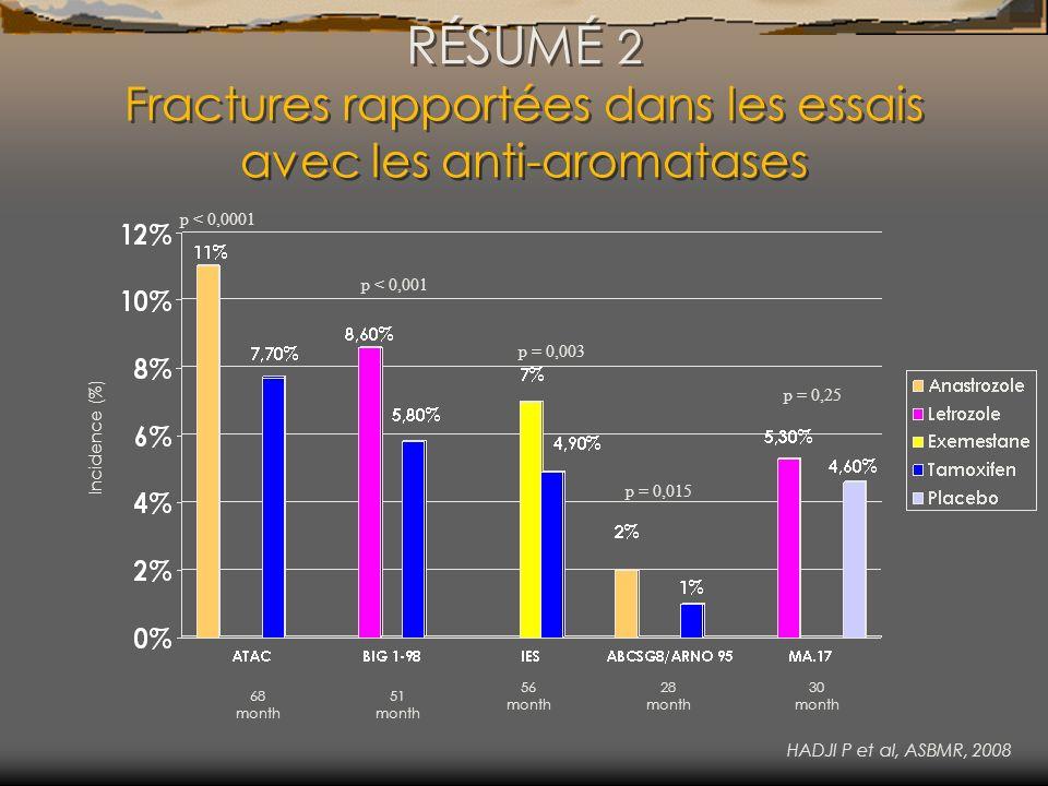 RÉSUMÉ 2 Fractures rapportées dans les essais avec les anti-aromatases
