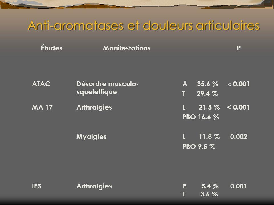 Anti-aromatases et douleurs articulaires