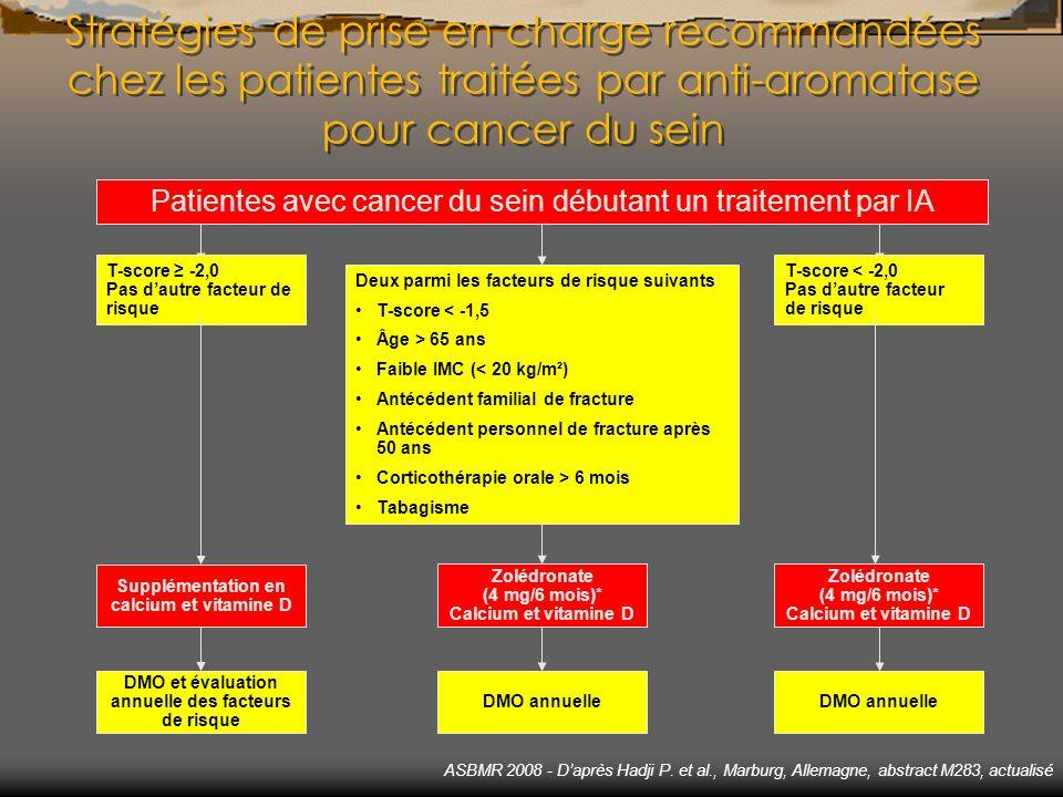 Stratégies de prise en charge recommandées chez les patientes traitées par anti-aromatase pour cancer du sein