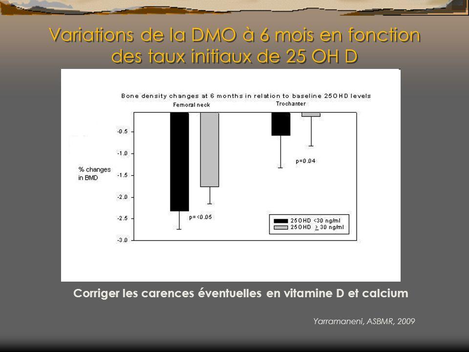 Variations de la DMO à 6 mois en fonction des taux initiaux de 25 OH D