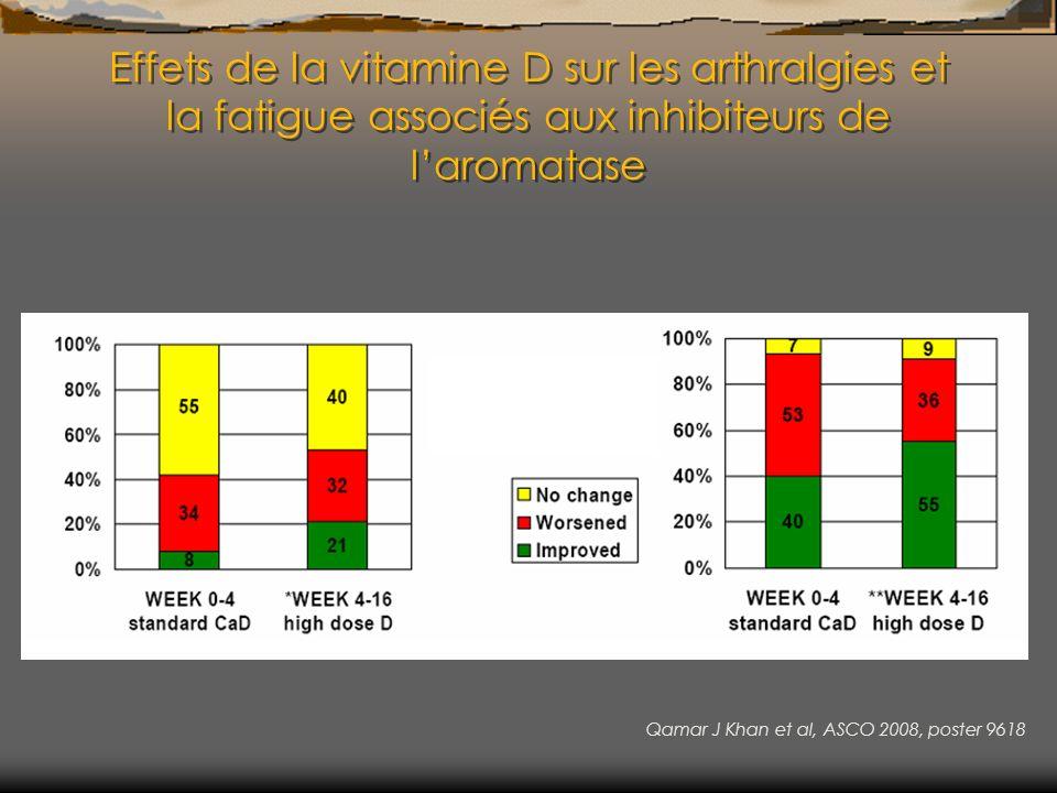 Effets de la vitamine D sur les arthralgies et la fatigue associés aux inhibiteurs de l'aromatase