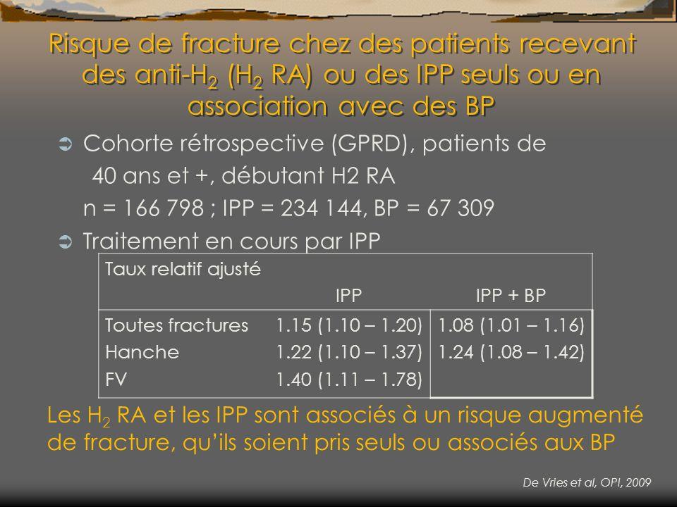 Risque de fracture chez des patients recevant des anti-H2 (H2 RA) ou des IPP seuls ou en association avec des BP