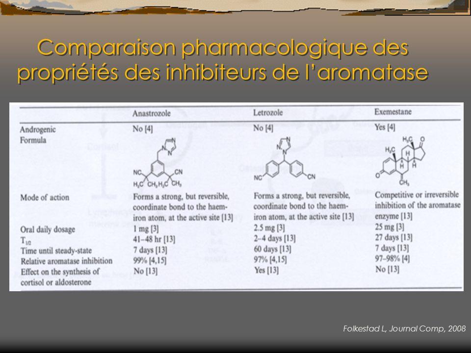 Comparaison pharmacologique des propriétés des inhibiteurs de l'aromatase