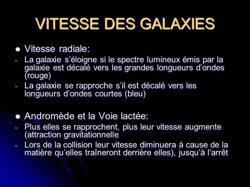 VITESSE DES GALAXIES Vitesse radiale: Andromède et la Voie lactée: