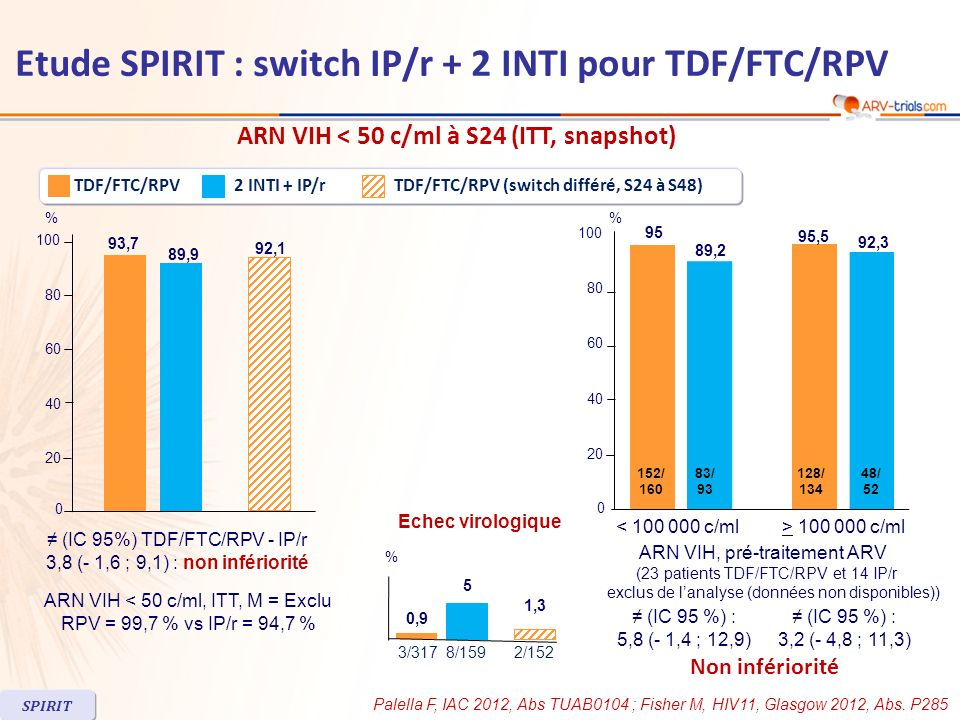 Etude SPIRIT : switch IP/r + 2 INTI pour TDF/FTC/RPV