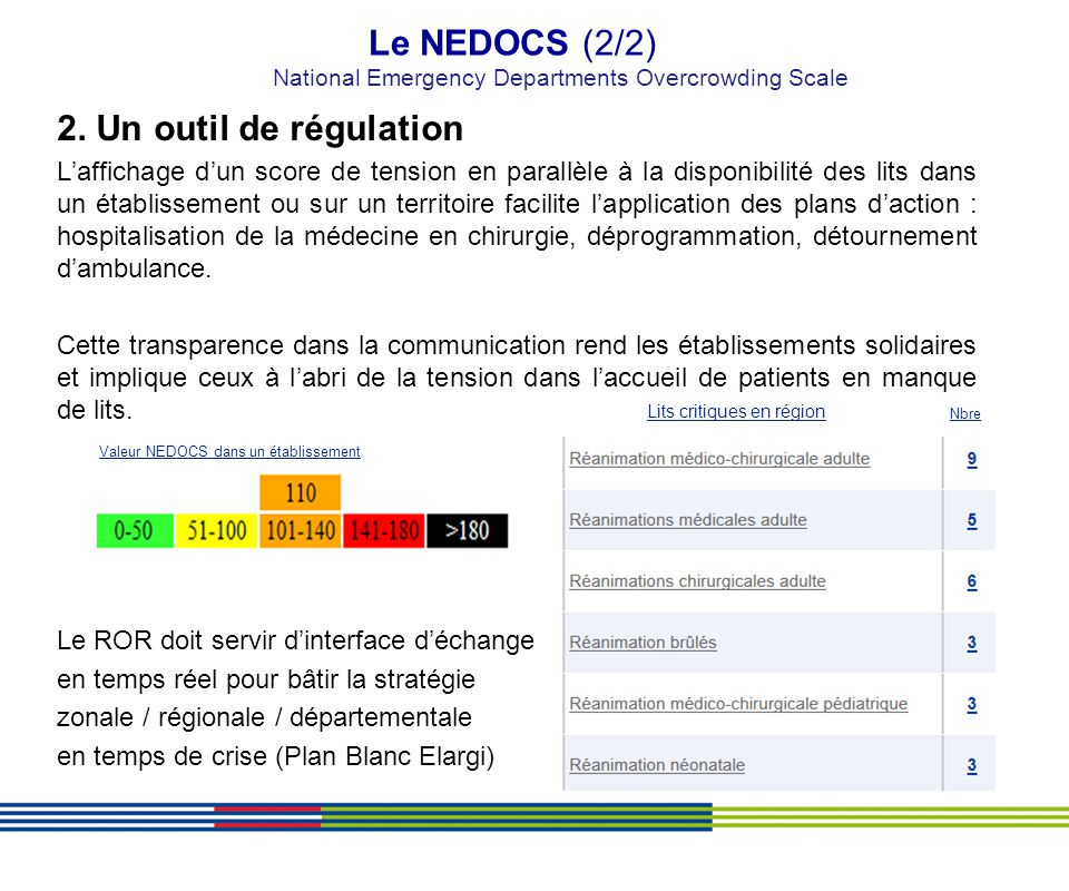 Le NEDOCS (2/2) National Emergency Departments Overcrowding Scale