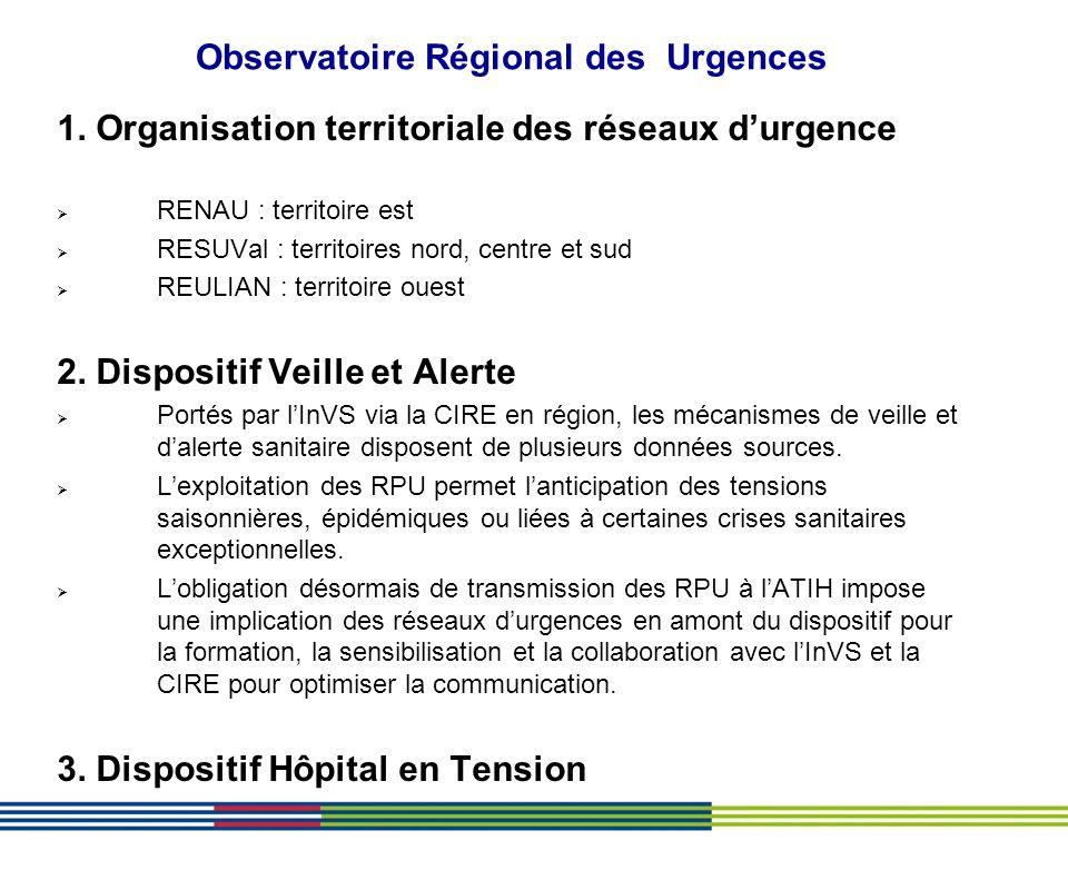 Observatoire Régional des Urgences
