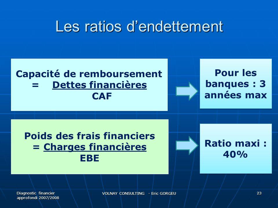 Les ratios d'endettement