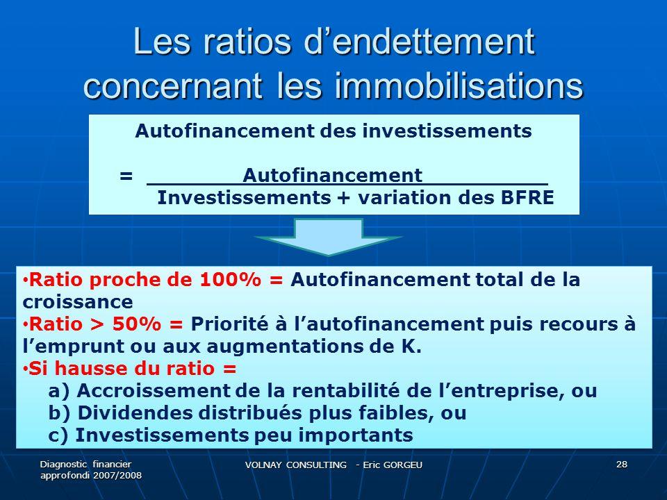 Les ratios d'endettement concernant les immobilisations