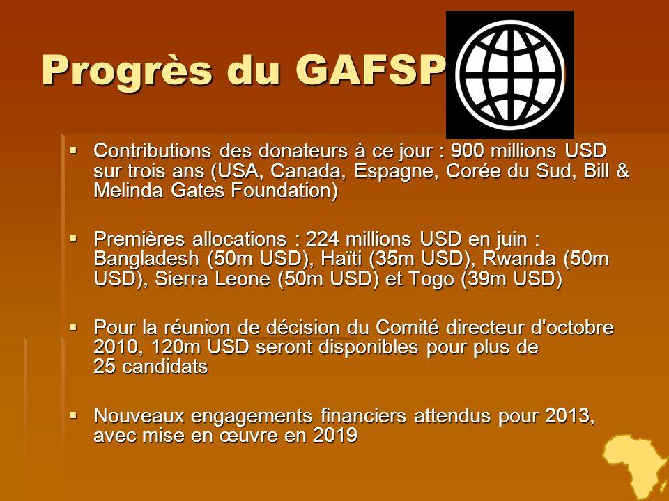 Progrès du GAFSP