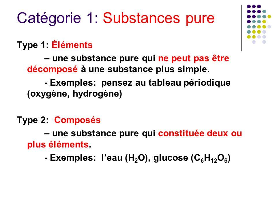 Catégorie 1: Substances pure