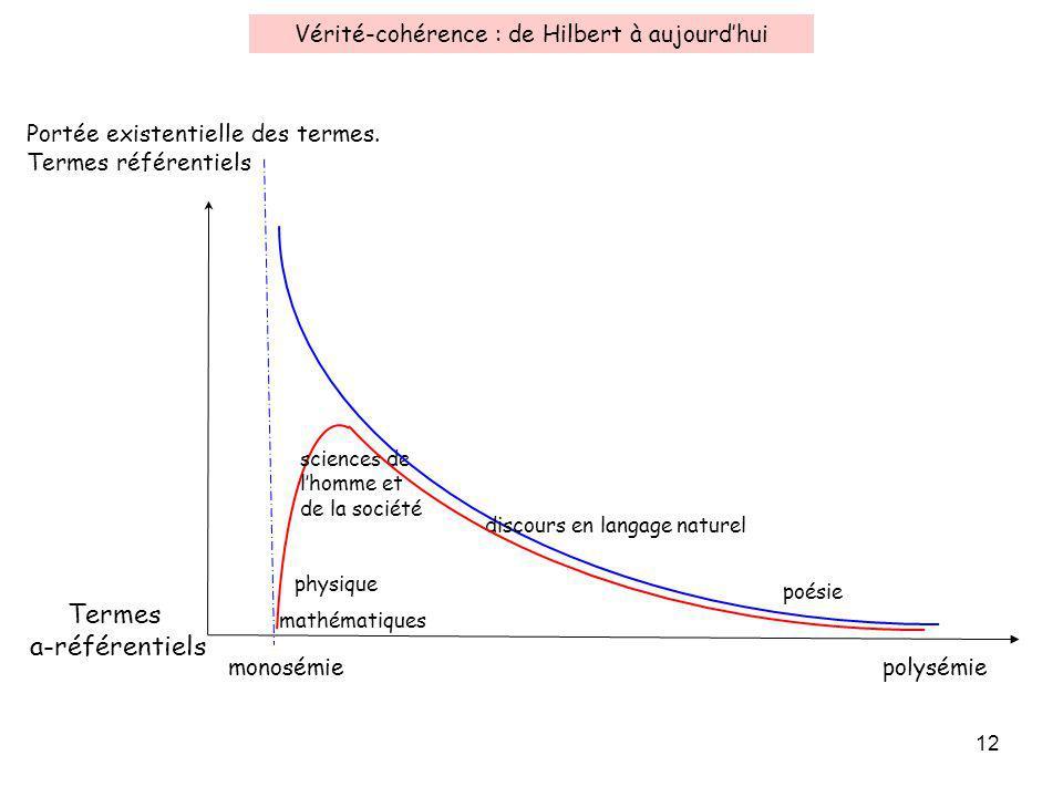 Vérité-cohérence : de Hilbert à aujourd'hui
