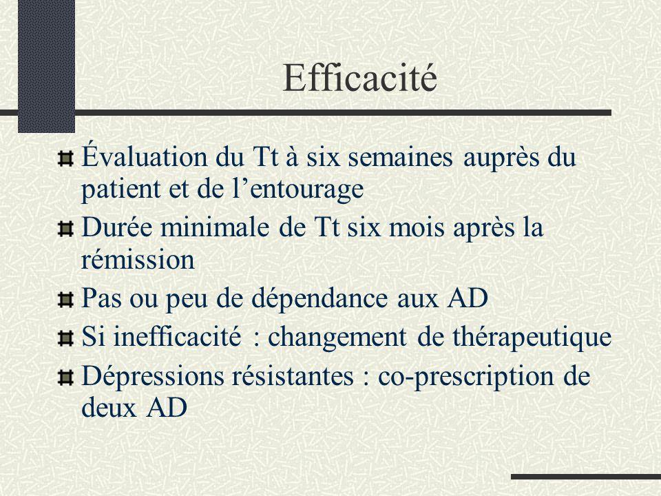 Efficacité Évaluation du Tt à six semaines auprès du patient et de l'entourage. Durée minimale de Tt six mois après la rémission.
