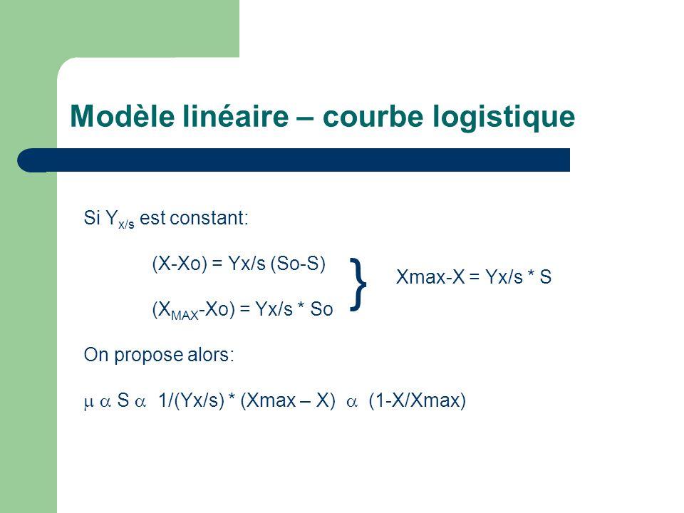 Modèle linéaire – courbe logistique