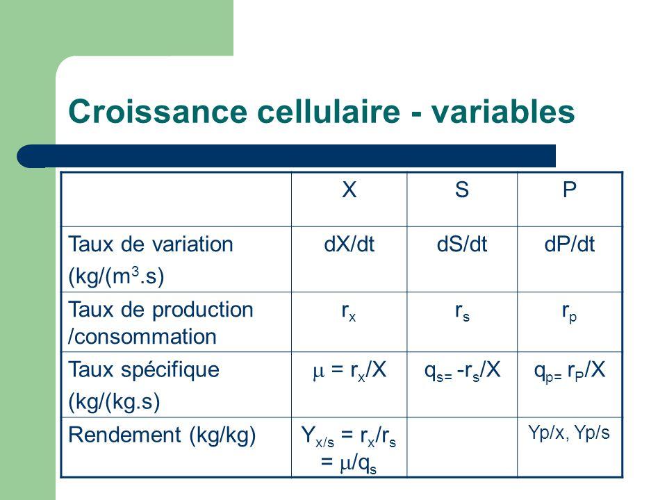 Croissance cellulaire - variables