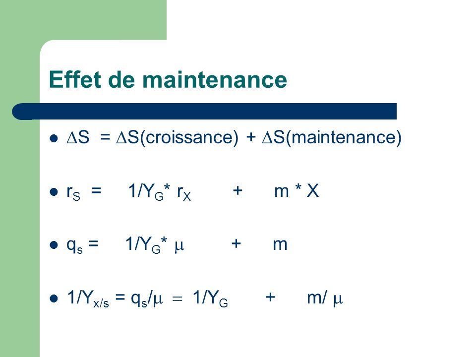 Effet de maintenance S = S(croissance) + S(maintenance)