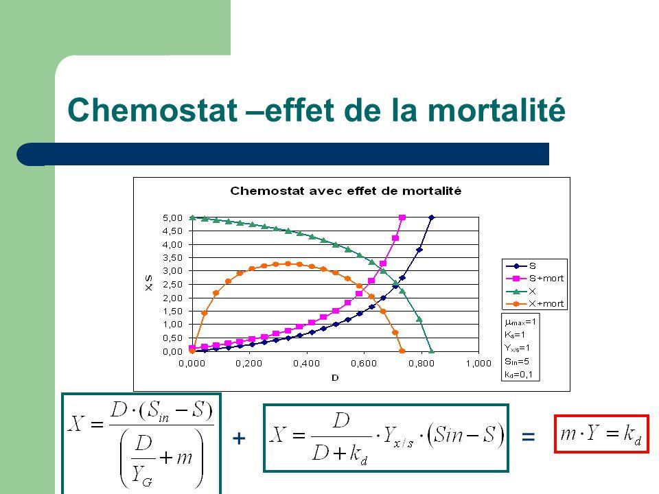 Chemostat –effet de la mortalité