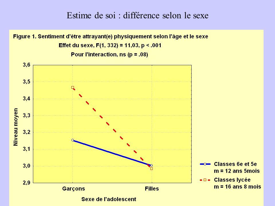 Estime de soi : différence selon le sexe