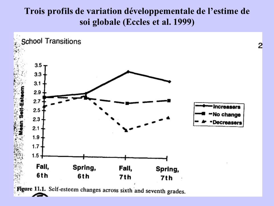 Trois profils de variation développementale de l'estime de soi globale (Eccles et al. 1999)