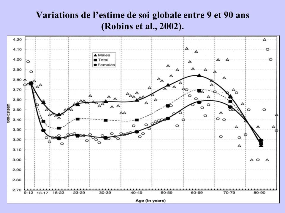 Variations de l'estime de soi globale entre 9 et 90 ans (Robins et al