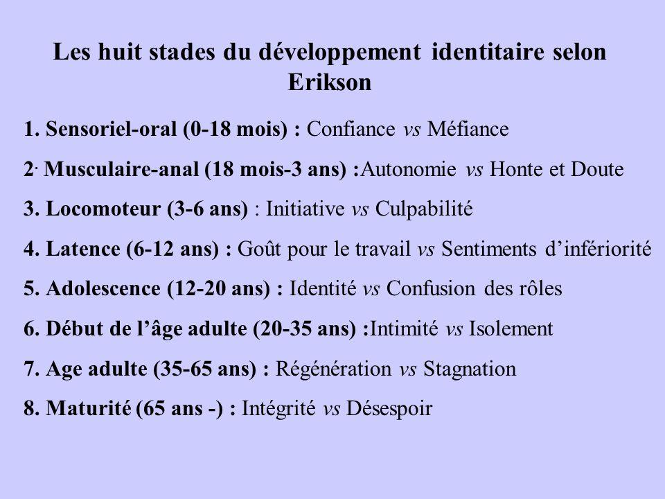 Les huit stades du développement identitaire selon Erikson